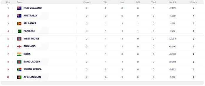 top four, world cup points table