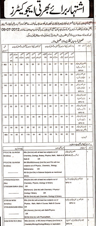 Rahim Yar Khan District Educators Jobs 2012 (Last Date to