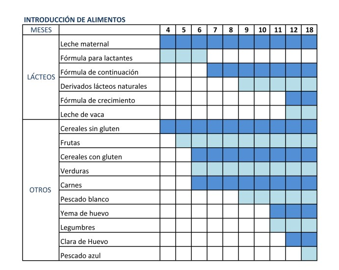 Tabla introducción alimentos