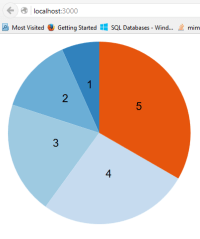 Create a Pie Chart with Dynamic Data Using D3.js & Angular ...
