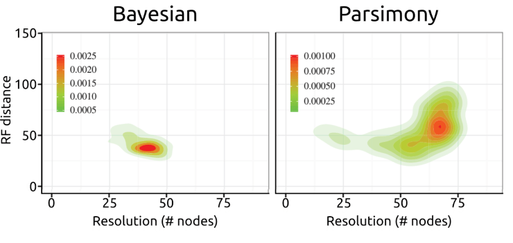 Figure 7 — A figure from a recent simulation study by O'Reilly and colleagues. The y axis shows the distance from the true tree (higher is worse), and the x axis shows the number of nodes (towards the right is more, indicating higher precision). The colours show how many derived trees sit at any position, with red the most. All this shows that parsimony approaches tend to be higher on the y axis, and further right  on the x axis; that means that they are generally less correct but also more resolved. Figure modified from O'Reilly et al. (2016; original published under a CC BY 4.0 license).