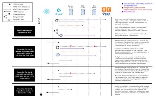 An example information flowchart.