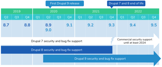 Chart showing security and bug fix support timeline for Drupal 7, 8, and 9