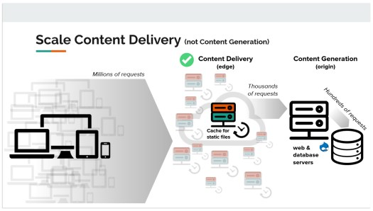 scaled content deliver