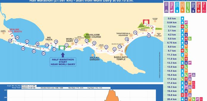 half Marathon route map.