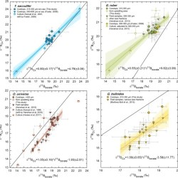 Just out | Boron isotope-based seasonal paleo-pH reconstruction for the Southeast Atlantic – A multispecies approach using habitat preference of planktonic foraminifera @Earth and Planetary Science Letters