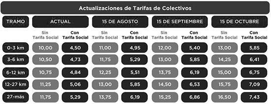 Cuadro Tarifario Colectivos Agosto 2018