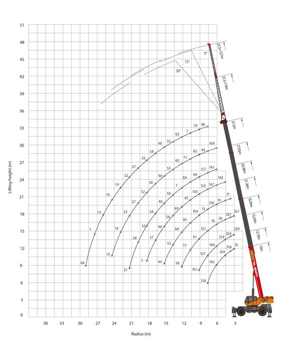 Rough terrain crane SRC350C
