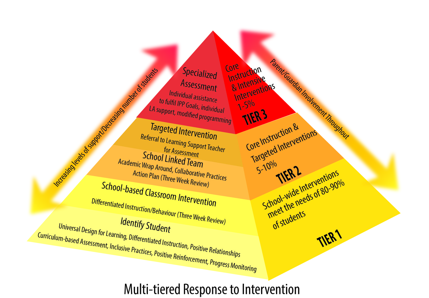 A Multi Tiered Response To Intervention