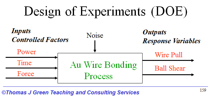 Using Design of Experiments to Optimize Wire Bond Processes