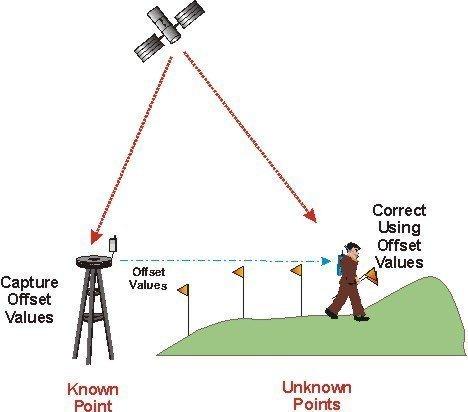 John Deere Radio Wiring Diagram Sistemas De Controle Ponto Baseados Em Posicionamento