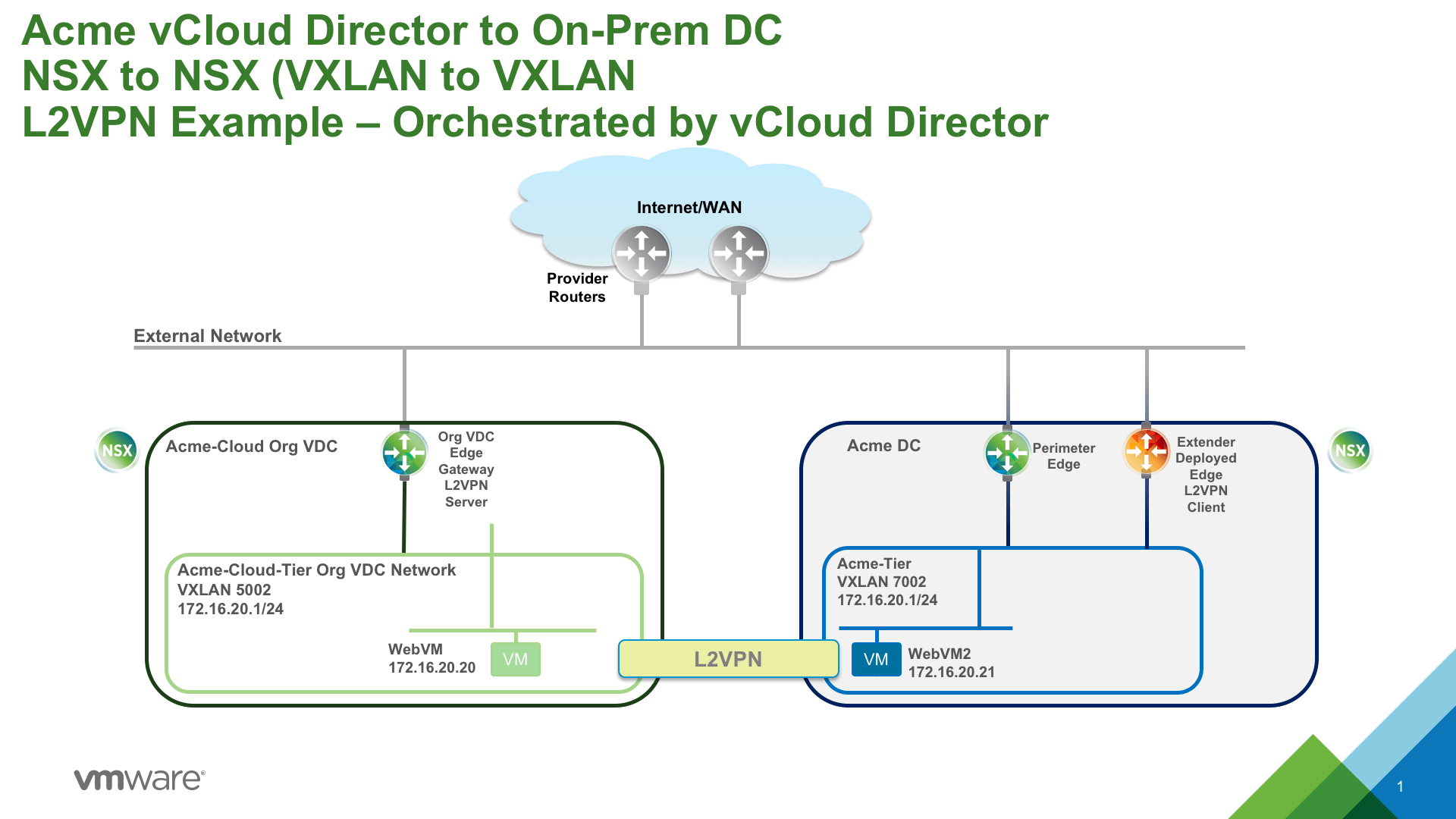 a deeper look into nsx l2vpn with vcd extender orchestration rh blogs  vmware com vCloud Director 5.1 vCloud Logo