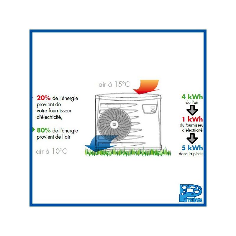 Pompe  chaleur Z300 M4  Pamatrex SA  piscines Laghetto Suisse