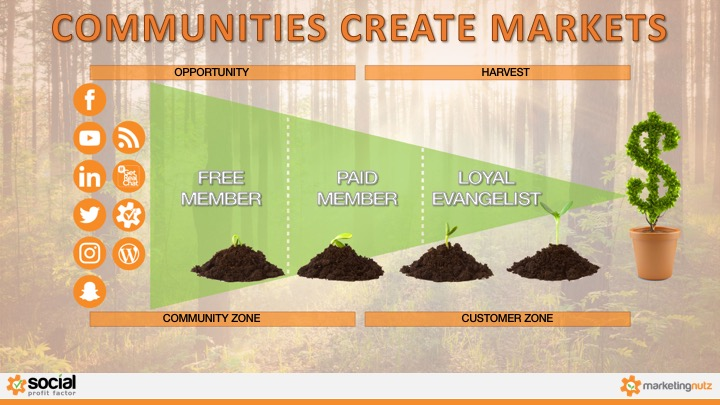 social media communities create markets for small business