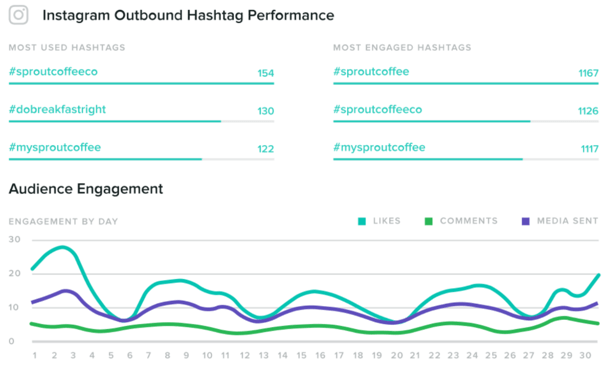 Sprout Social Hashtag Performance Report