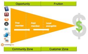 communities create markets