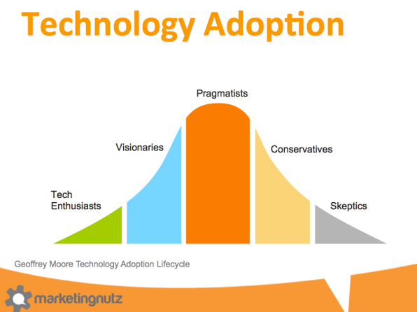 geoffrey moore technology adoption lifecycle social media