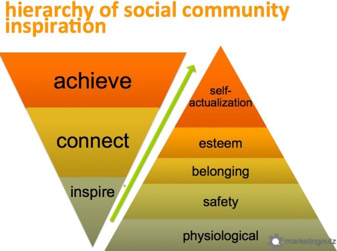 hierarchy social community inspiration achievement