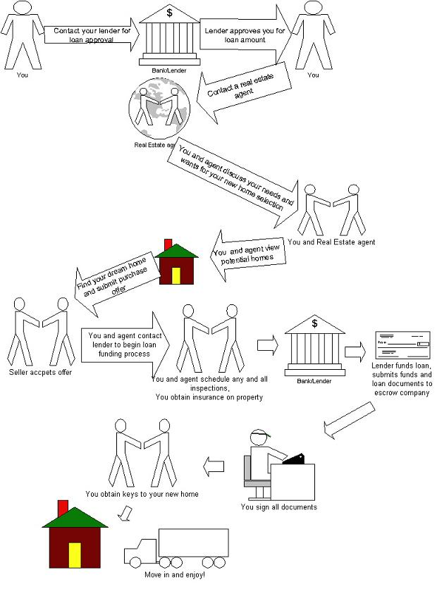 confusing process flow diagram wiring for mtd ignition switch buying a home in panama city   homes panamacityrealtygroup.com