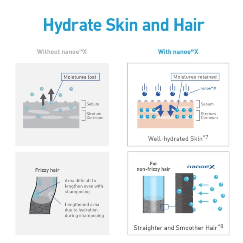 Hydrate Skin and Hair