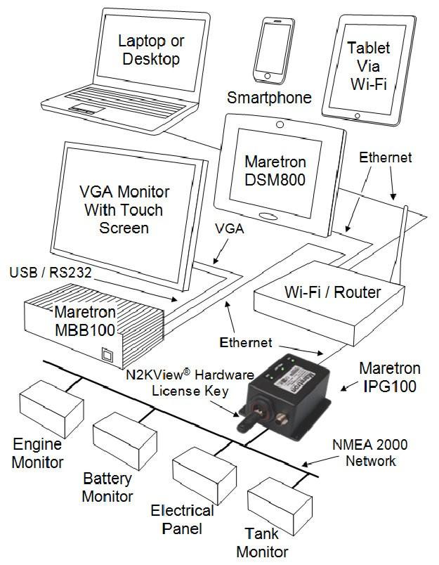 Panbo: The Marine Electronics Hub: Maretron IPG100, the