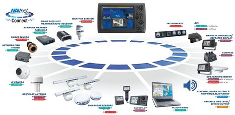 Panbo The Marine Electronics Hub Network & Control