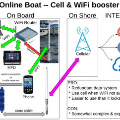 Cellular Phone Tower Signal Diagram Megaflo Wiring Y Plan Panbo The Marine Electronics Hub Onboard Wifi And Cell