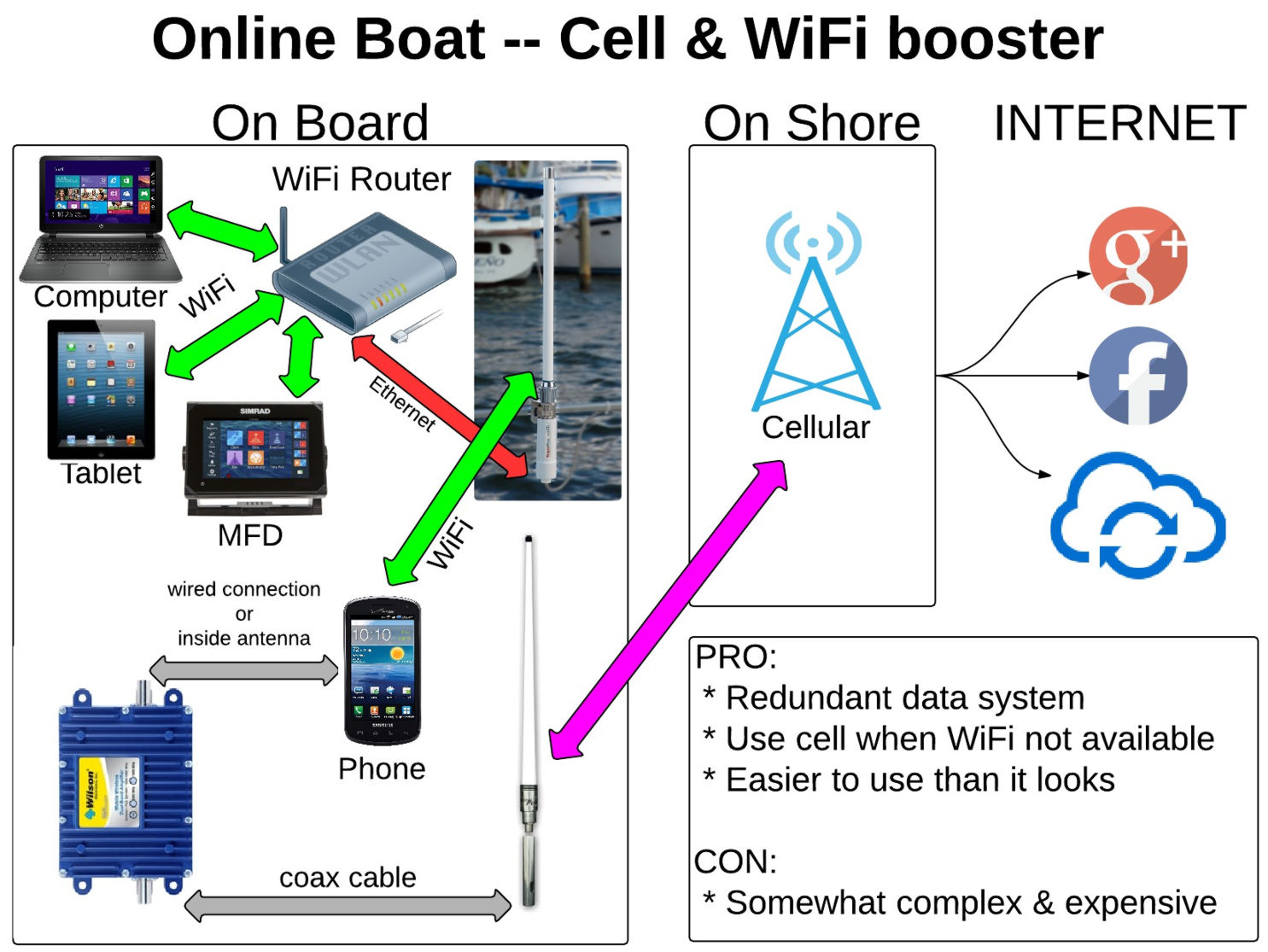 cellular phone tower signal diagram 1985 honda spree wiring panbo the marine electronics hub onboard wifi and cell