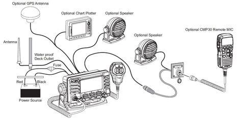 Panbo: The Marine Electronics Hub: Standard Horizon GX1700