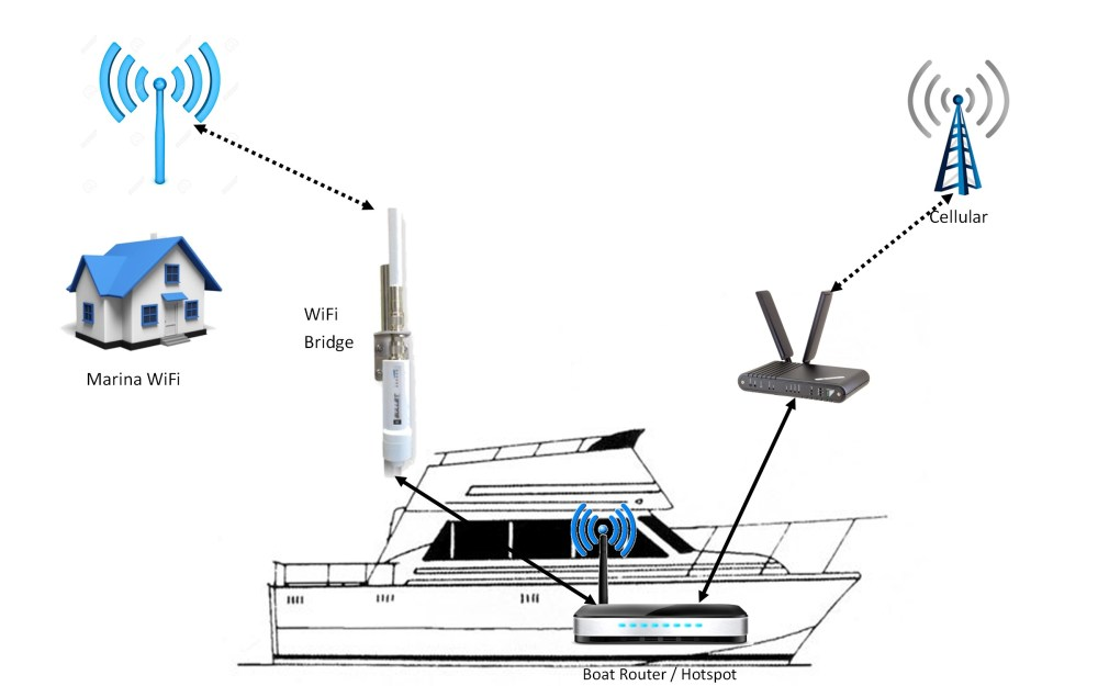 medium resolution of diagram of boat router and internet connections