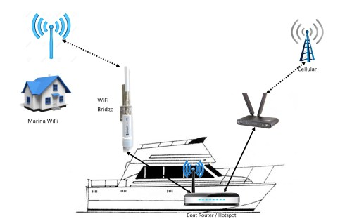 small resolution of diagram of boat router and internet connections