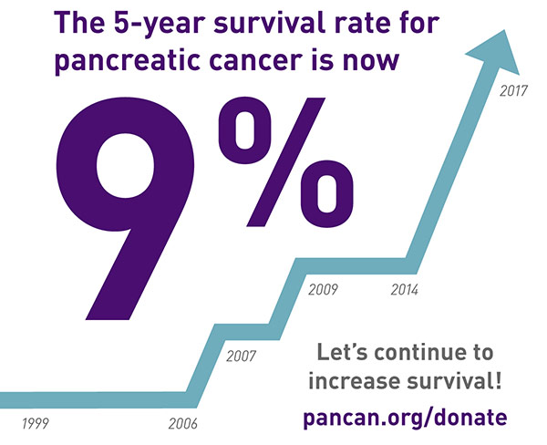 Pancreatic Cancer Survival Increases to 9 Percent