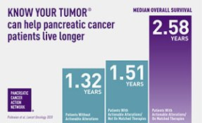 Precision medicine can help pancreatic cancer patients live longer, via PanCAN's program