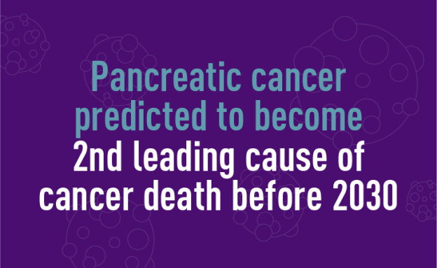 Pancreatic cancer predicted to become 2nd leading cause of cancer death before 2030