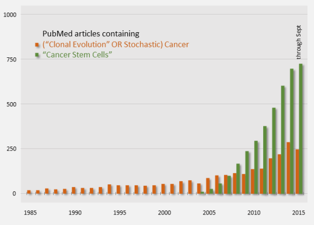 Cancer Model Publication Counts (PubMed)