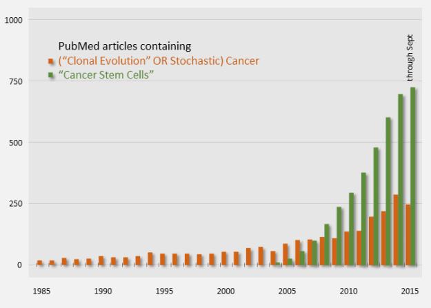 Cancer Model Publication Counts (PubMed)