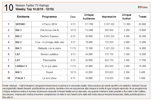 nielsen twitter tv rating