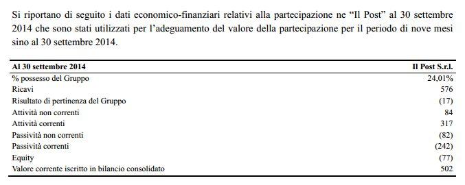 bilancio 2014 il post