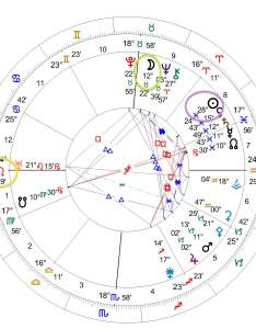 Edgar cayce natal chart circled also   life and astrology pandora rh pandoraastrology