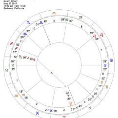 The Third Wish Plot Diagram Usb To Rs232 Pinout Saturn Trine Uranus Revolutions That Stand Test Of