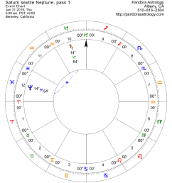 if you have anything in 14 of an earth or water sign like your sun moon or ascendant you will feel this see diagram for pass 1  [ 1272 x 1430 Pixel ]