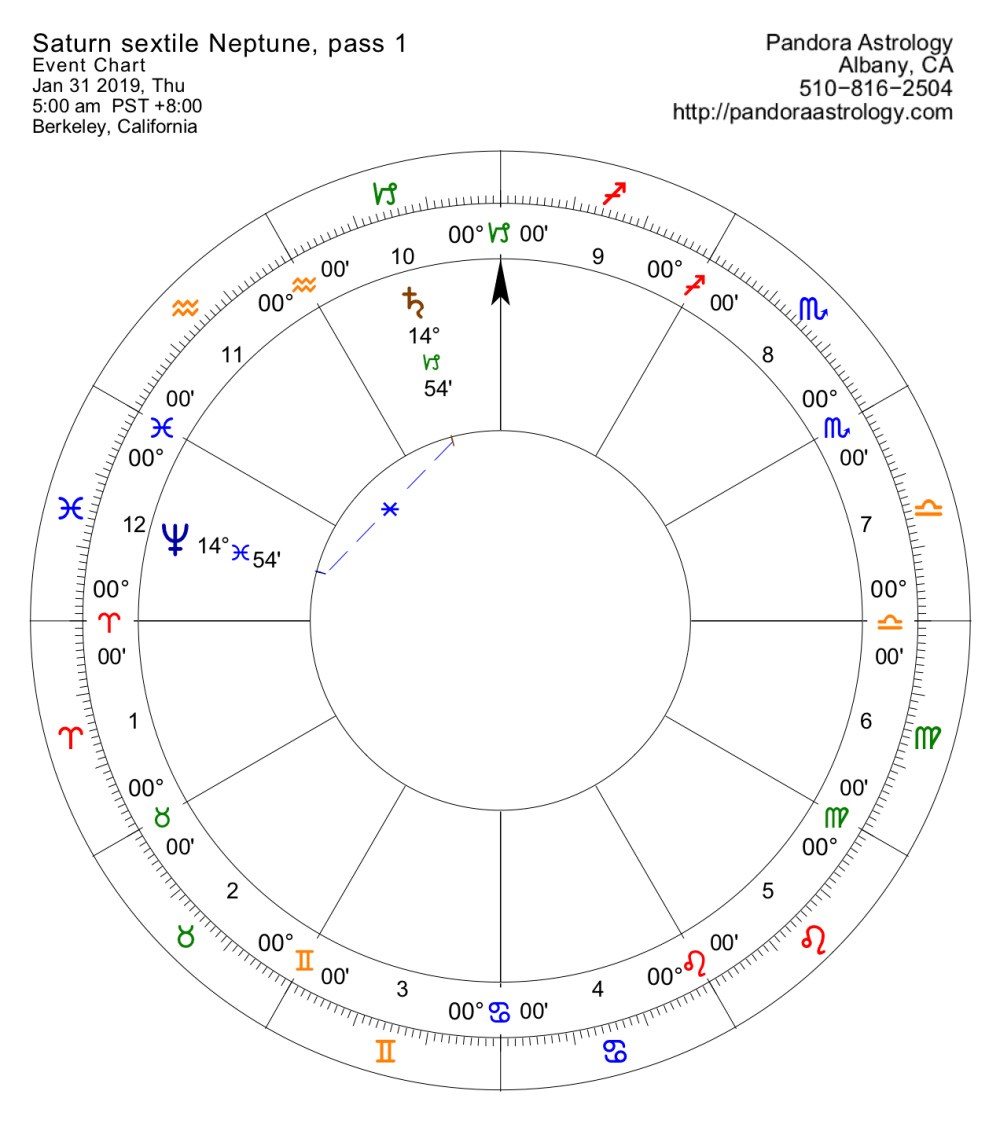 medium resolution of if you have anything in 14 of an earth or water sign like your sun moon or ascendant you will feel this see diagram for pass 1