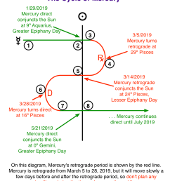 every time mercury goes retrograde it will also cross over the sun conjuncting it the day this happens of all the days during mercury retrograde  [ 1168 x 1456 Pixel ]