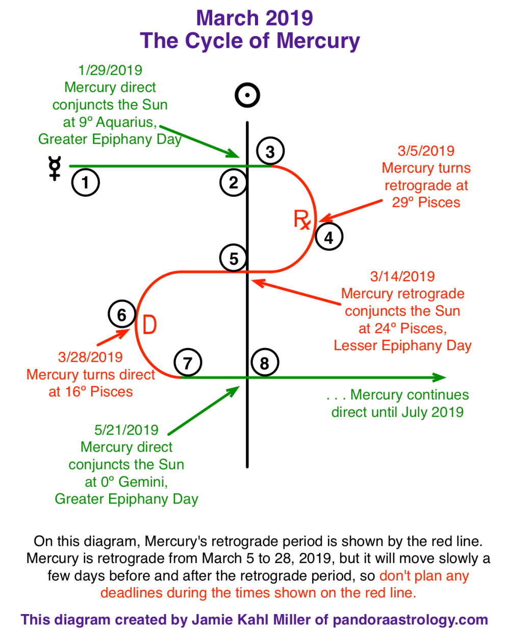 medium resolution of every time mercury goes retrograde it will also cross over the sun conjuncting it the day this happens of all the days during mercury retrograde