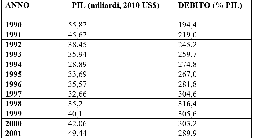 Argentina debito