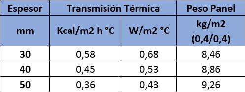 Tabla de valores de aislamiento térmico del Panel Sandwich para Granjas Agropanel