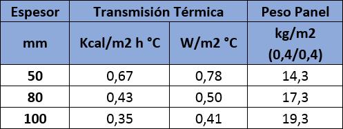 Tabla de valores de aislamiento térmico del Panel Sandwich Cubierta Lana de Roca Ignífugo