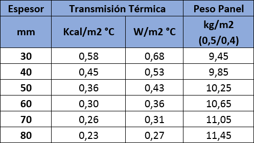 Tabla de valores con aislamiento térmico del Panel Sandwich Cubierta Tapajuntas