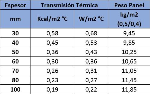 Tabla de valores con aislamiento térmico del Panel Sandwich Cubierta Tres Grecas