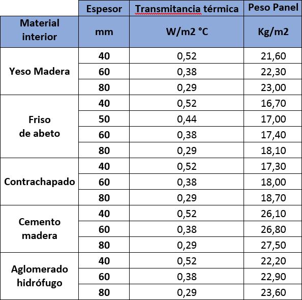 Tabla de valores de aislamiento térmico para tres vanos con las distintas terminaciones del Panel Sandwich Madera